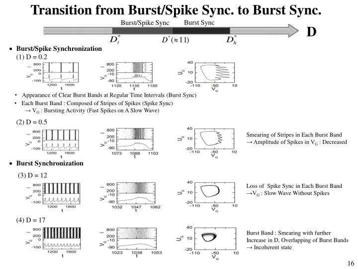 Transition from Burst/Spike Sync. to Burst Sync.