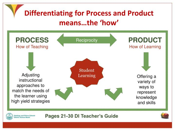 Differentiating for Process and Product means…the 'how'