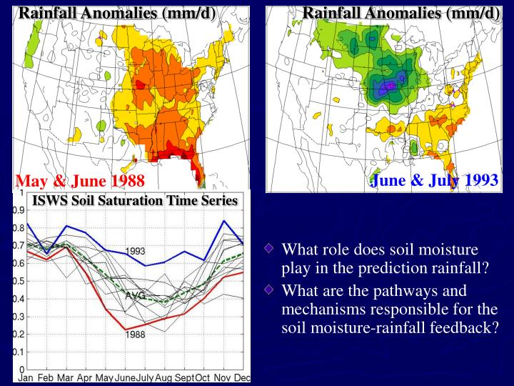 ISWS Soil Saturation Time Series