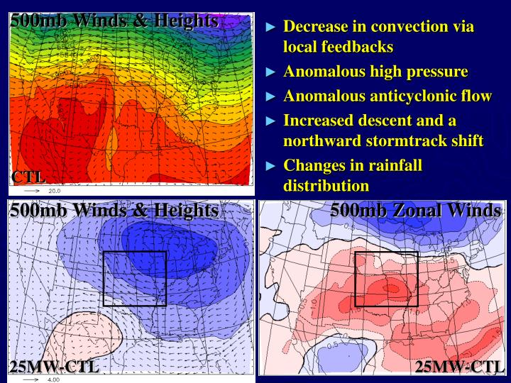 500mb Winds & Heights