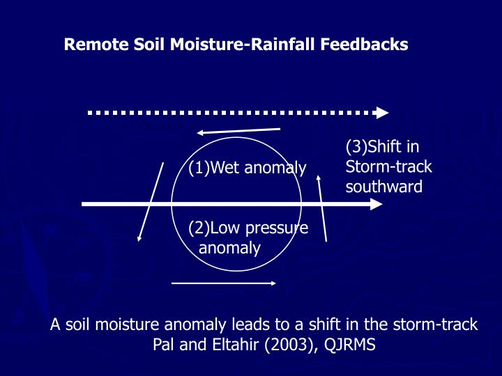 Remote Soil Moisture-Rainfall Feedbacks