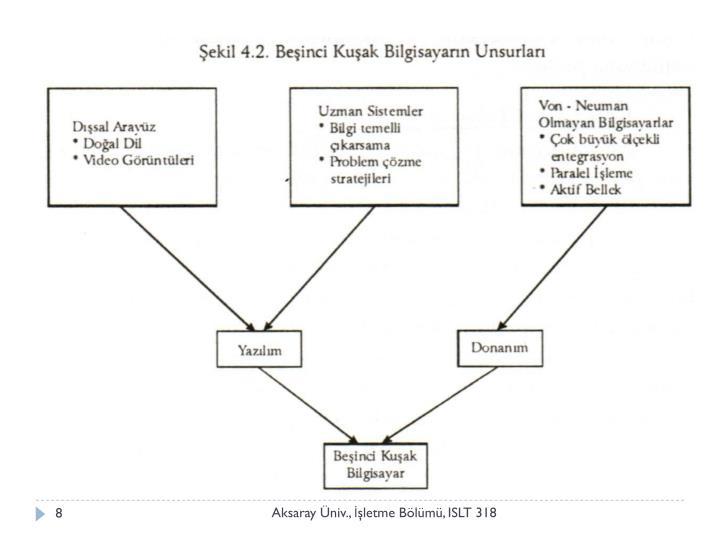 Aksaray Üniv., İşletme Bölümü, ISLT 318