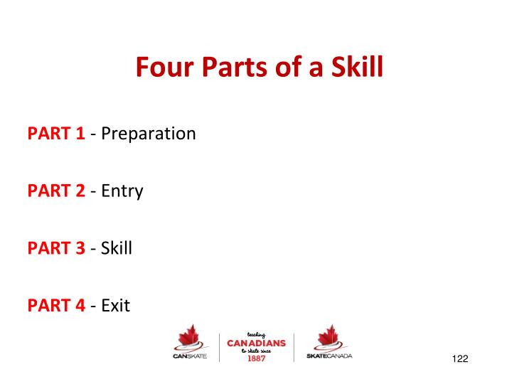 Four Parts of a Skill