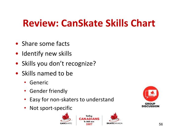 Review: CanSkate Skills Chart
