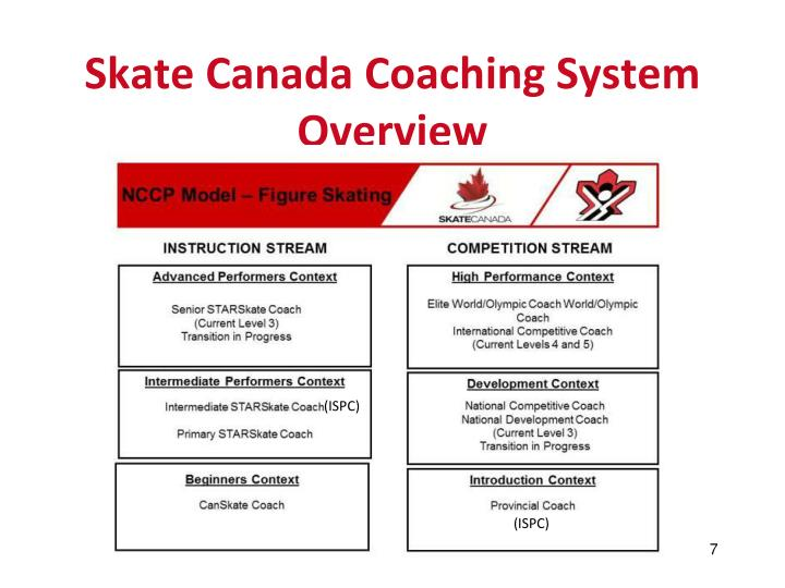 Skate Canada Coaching System
