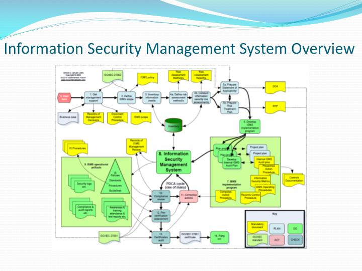 Information Security Management System Overview