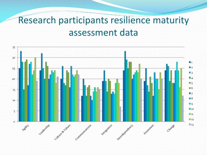 Research participants resilience maturity assessment data