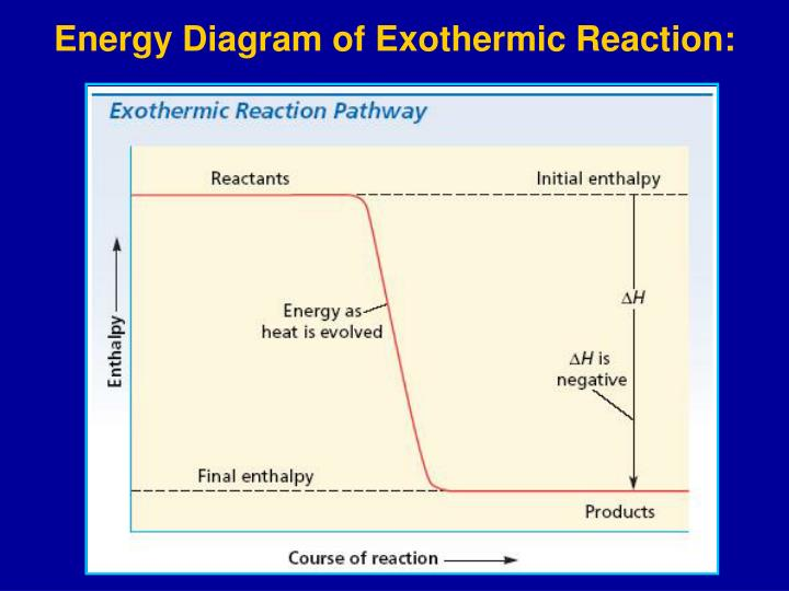 Energy Diagram of Exothermic Reaction: