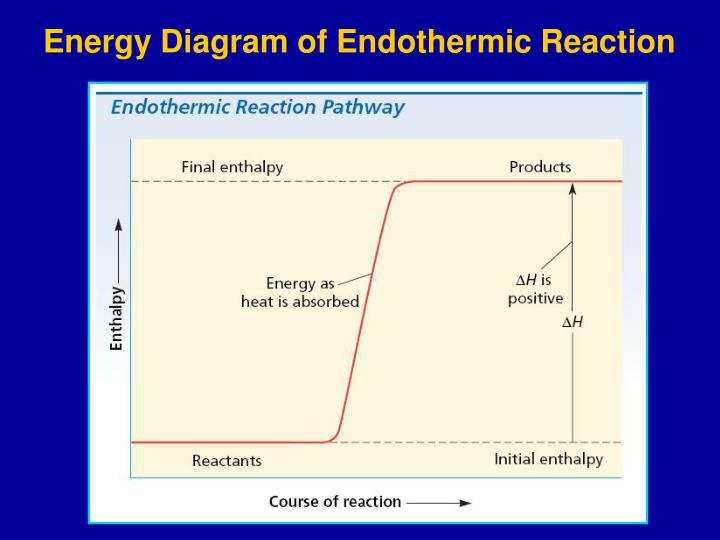 Energy Diagram of Endothermic Reaction