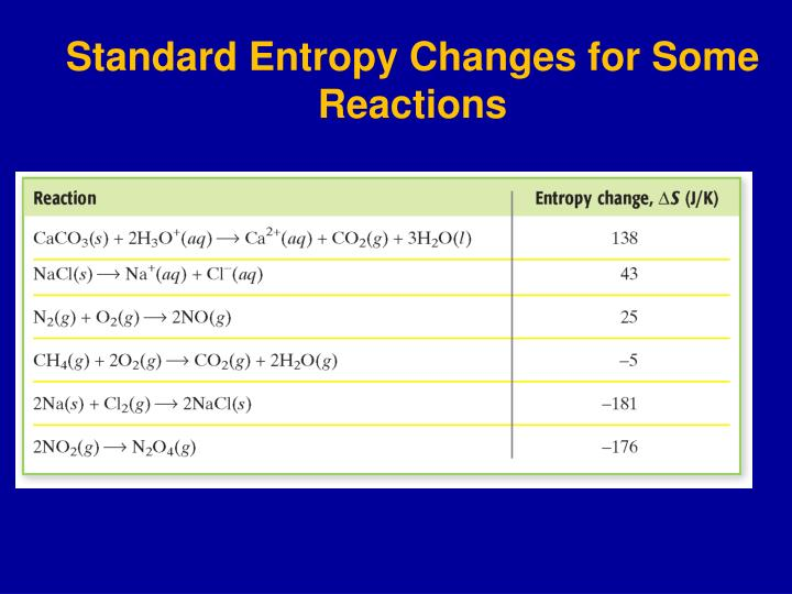 Standard Entropy Changes for Some Reactions