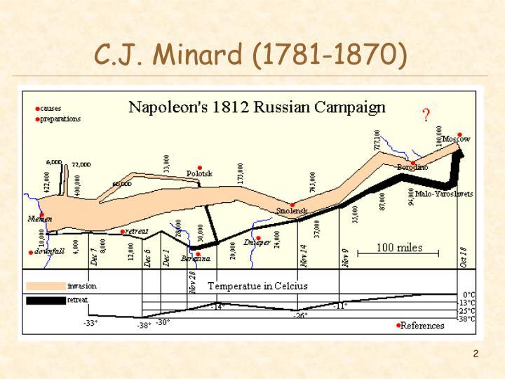C.J. Minard (1781-1870)