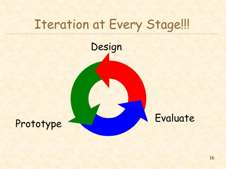 Iteration at Every Stage!!!