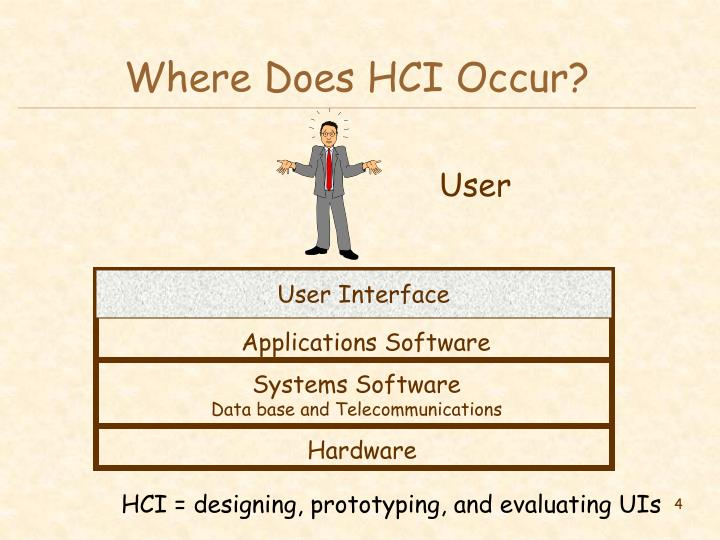 Where Does HCI Occur?