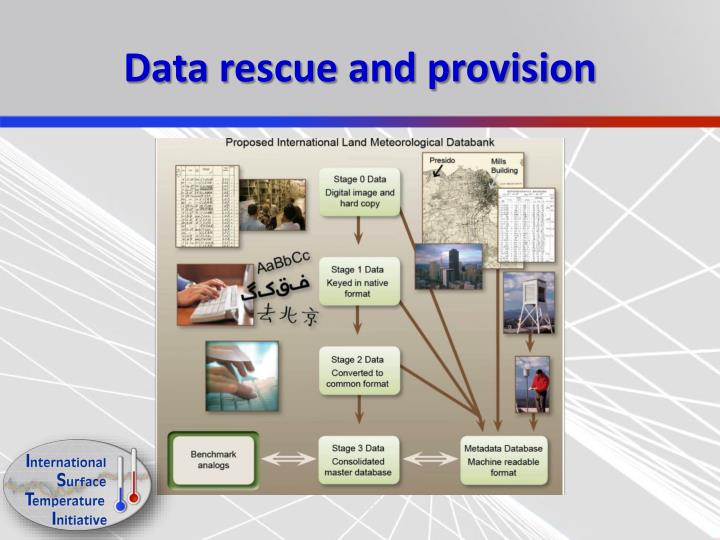 Data rescue and provision