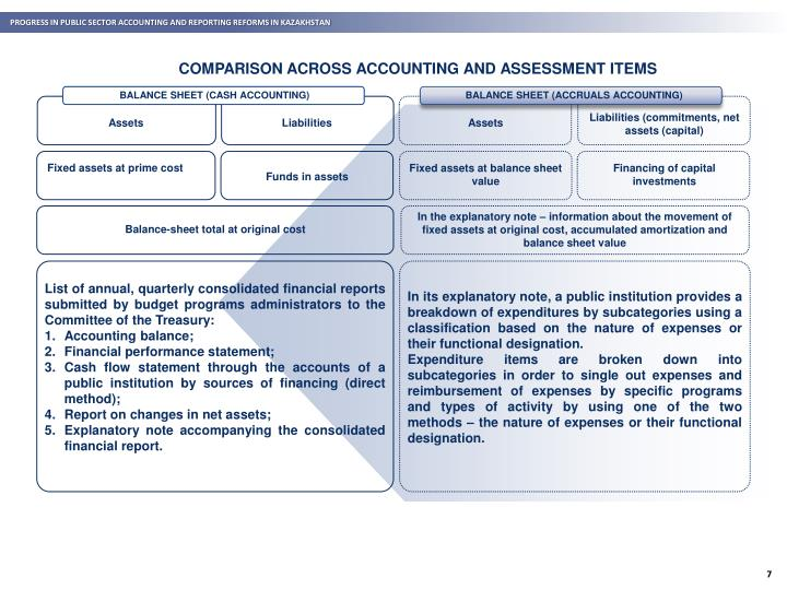 PROGRESS IN PUBLIC SECTOR ACCOUNTING AND REPORTING REFORMS IN KAZAKHSTAN