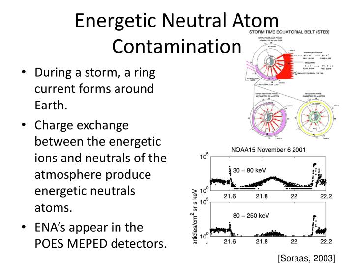 Energetic Neutral Atom Contamination