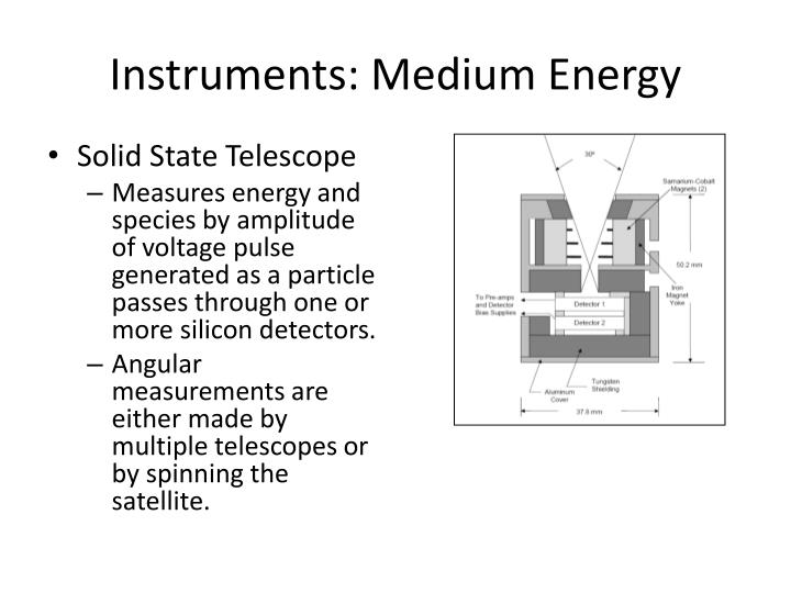 Instruments: Medium Energy