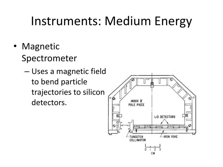 Instruments: Medium Energy