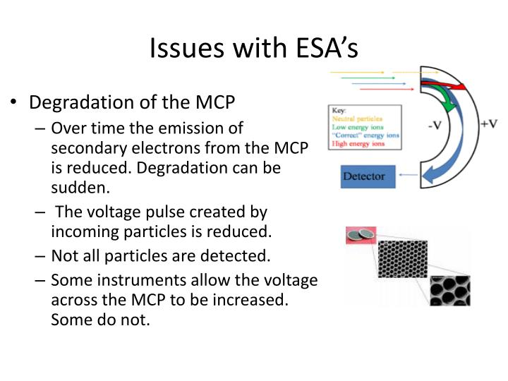 Issues with ESA's