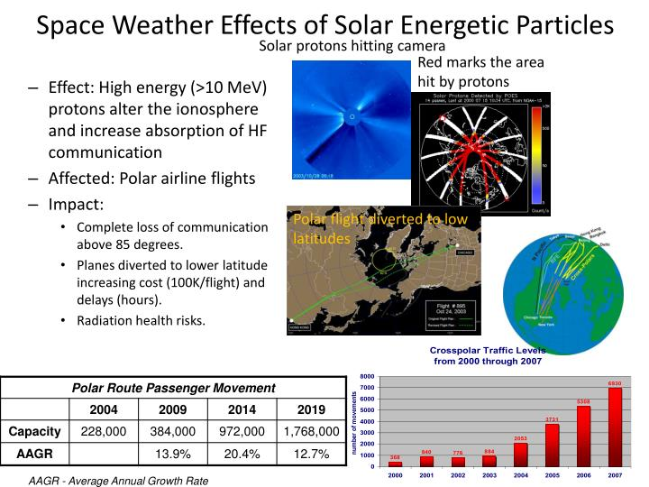 Space Weather Effects of Solar Energetic Particles