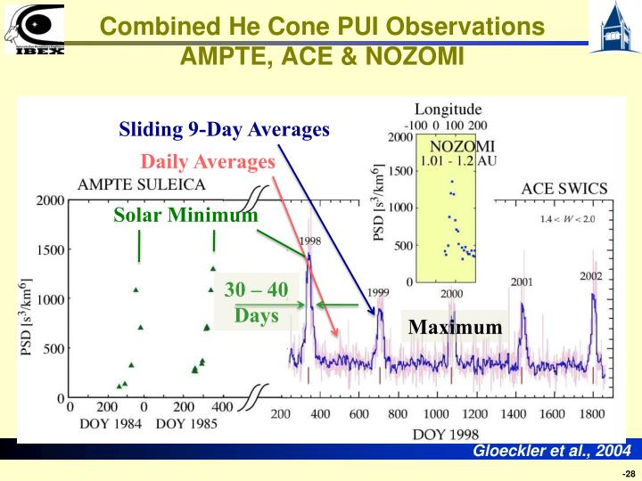 Combined He Cone PUI Observations