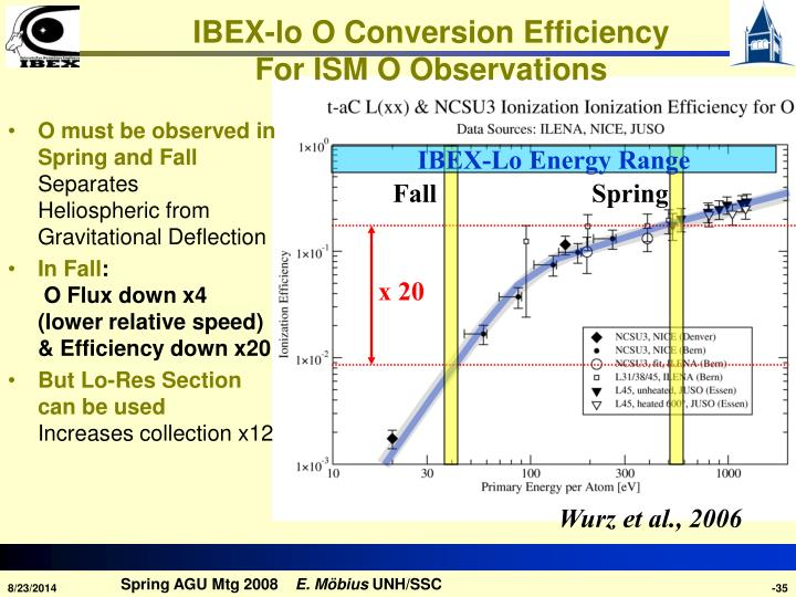 IBEX-lo O Conversion Efficiency