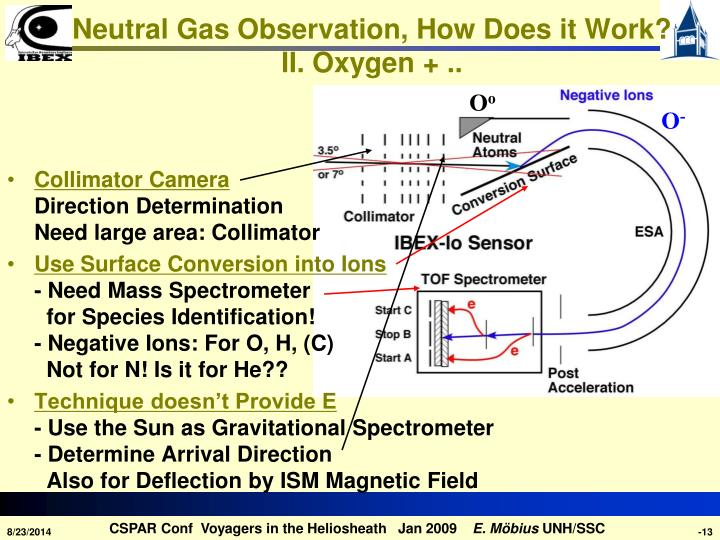 Neutral Gas Observation, How Does it Work?