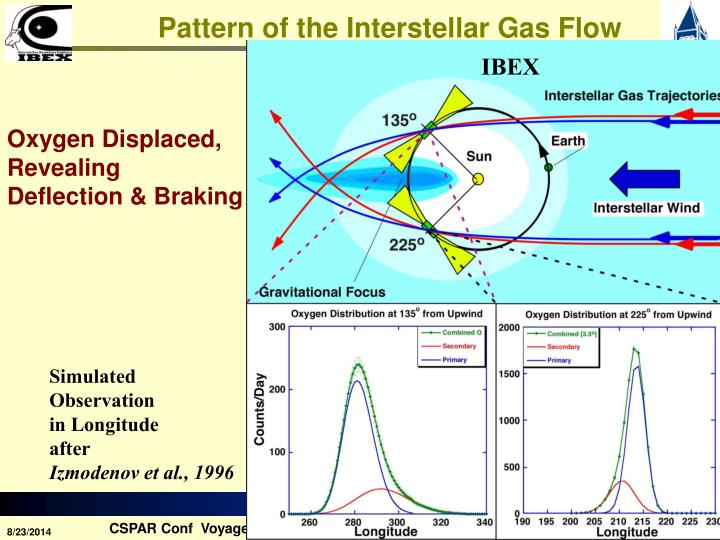 Pattern of the Interstellar Gas Flow