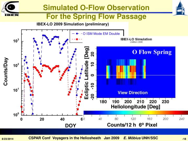 Simulated O-Flow Observation