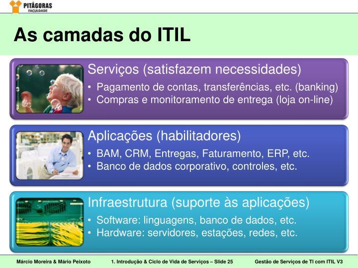 As camadas do ITIL