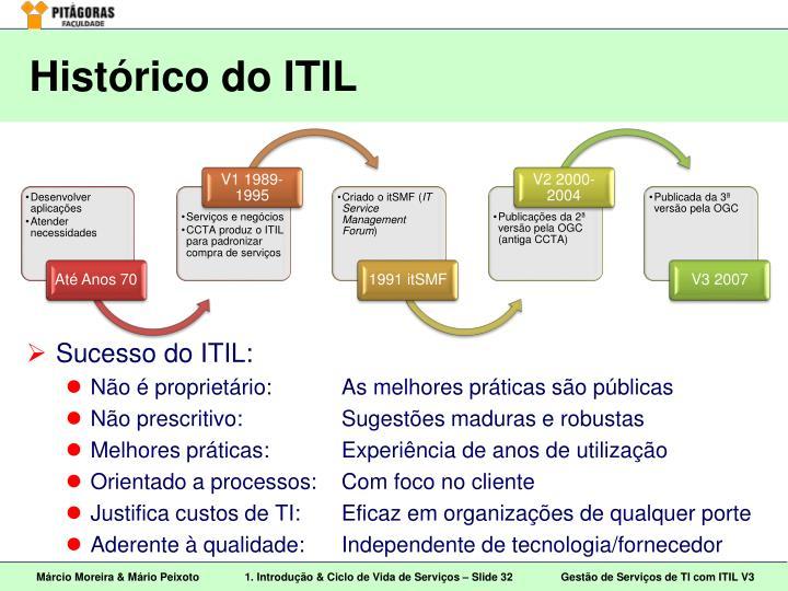 Histórico do ITIL