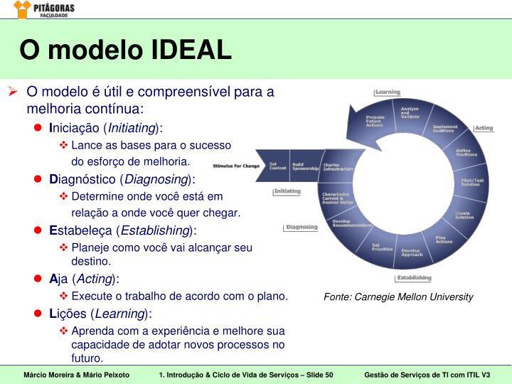 O modelo IDEAL