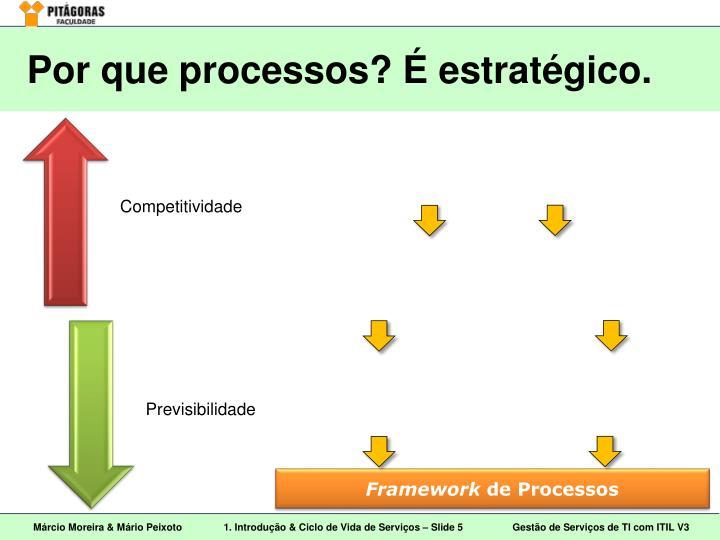 Por que processos? É estratégico.