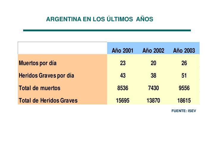 ARGENTINA EN LOS ÚLTIMOS  AÑOS