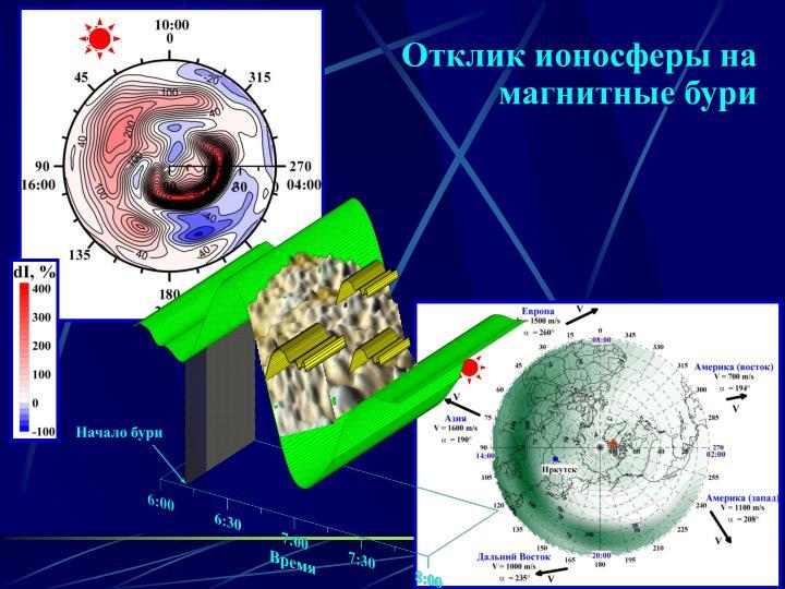Отклик ионосферы на магнитные бури
