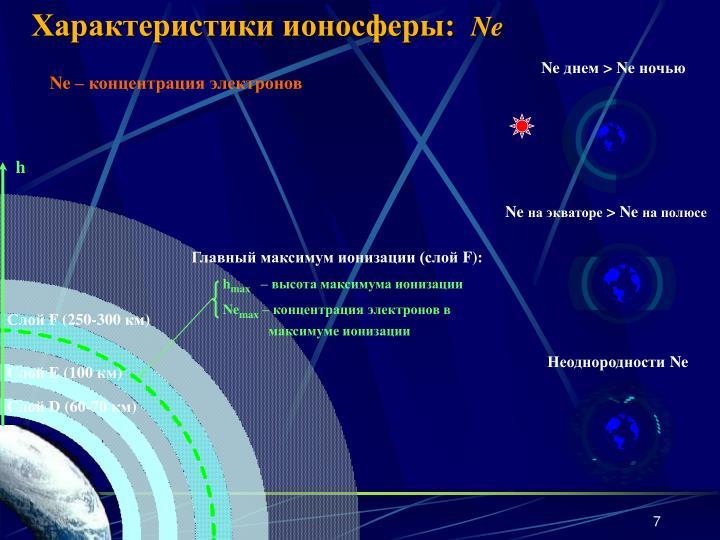 Характеристики ионосферы: