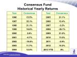 consensus fund historical yearly returns