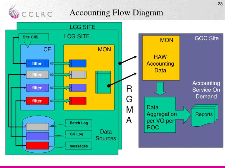Accounting Flow Diagram