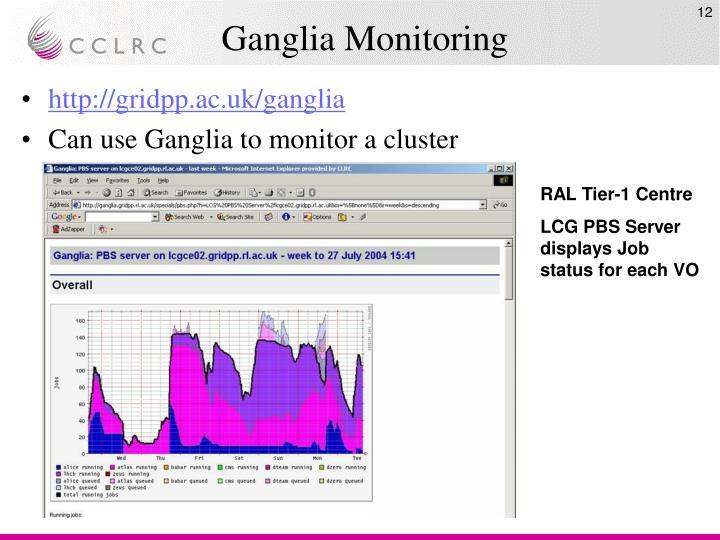 Ganglia Monitoring