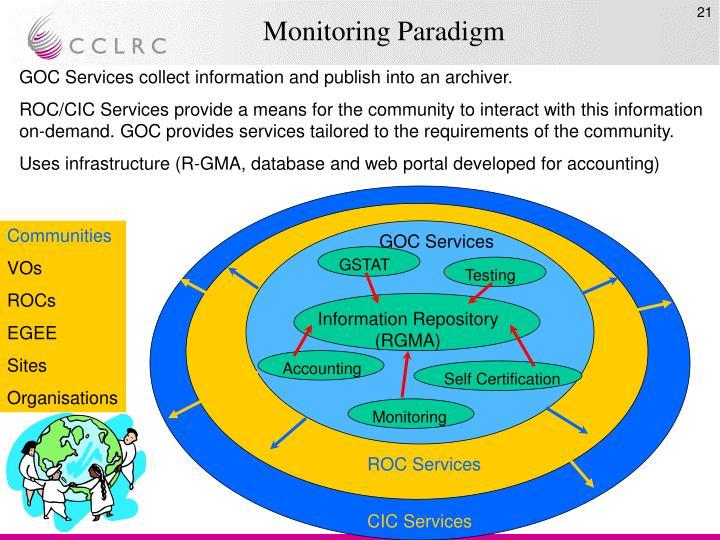 Monitoring Paradigm