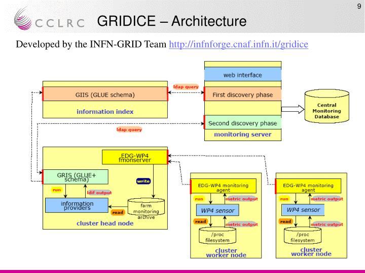 GRIDICE – Architecture