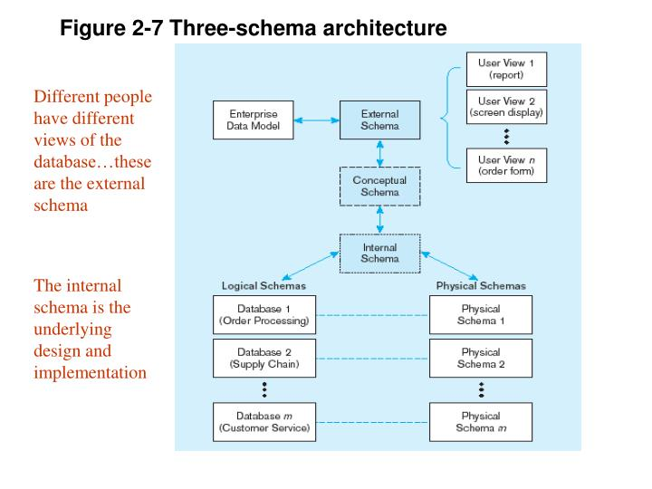Figure 2-7 Three-schema architecture