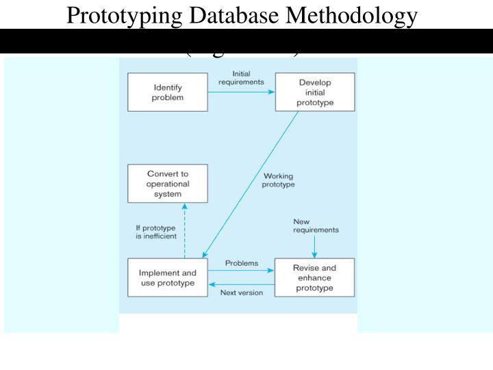 Prototyping Database Methodology
