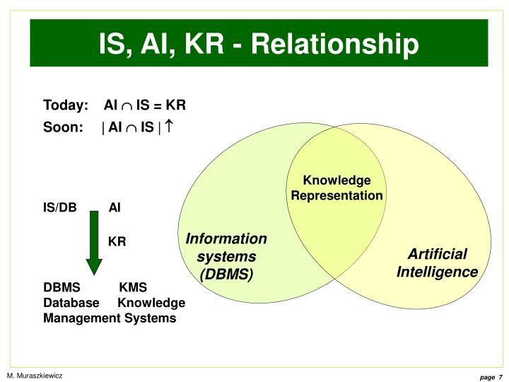 IS, AI, KR - Relationship