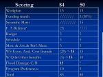 scoring 84 50