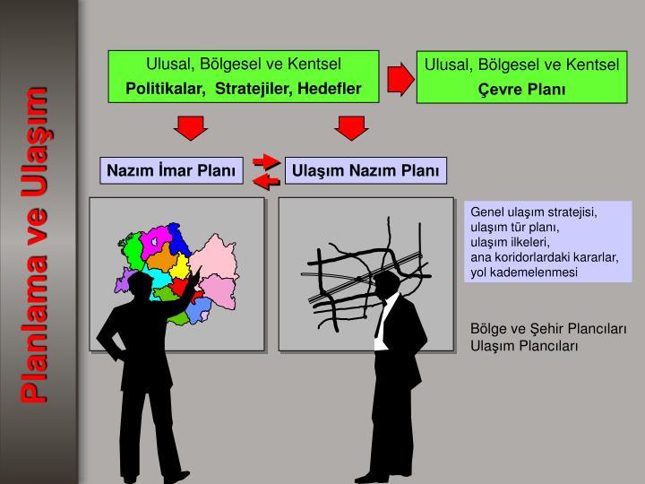 Ulusal, Bölgesel ve Kentsel