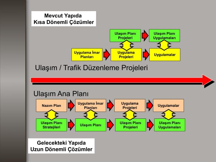 Ulaşım Planı Projeleri