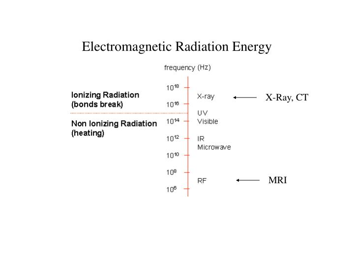 Electromagnetic Radiation Energy