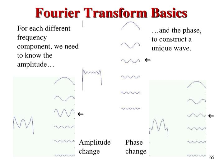 Fourier Transform Basics