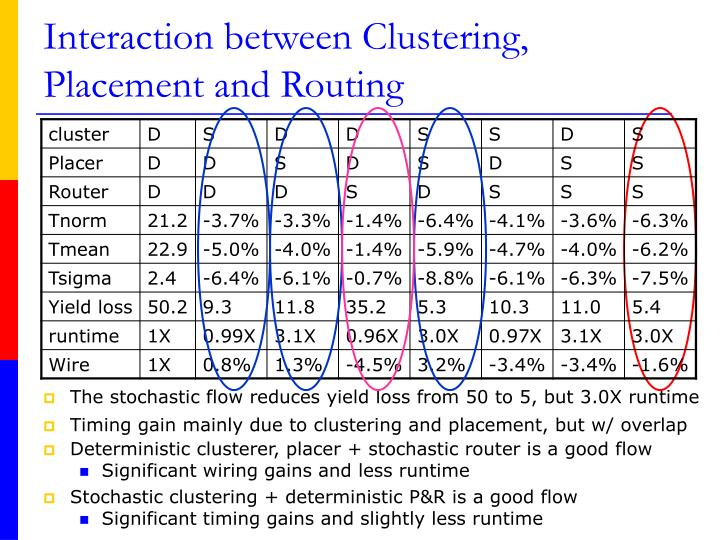 Interaction between Clustering, Placement and Routing
